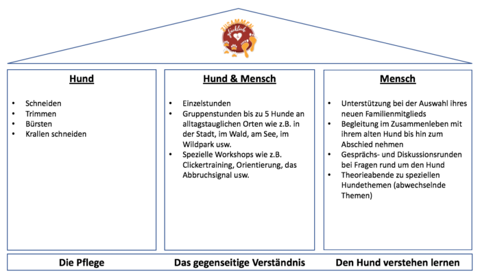 Hundetraining Kreis Segeberg - Karen Frick - Beziehungshaus - Philosophie - Trainingsansätze